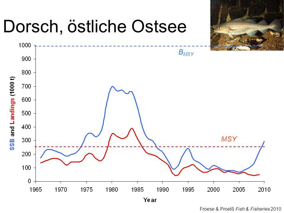 Dorsch, östliche Ostsee B MSY MSY Froese & Proelß Fish & Fisheries 2010