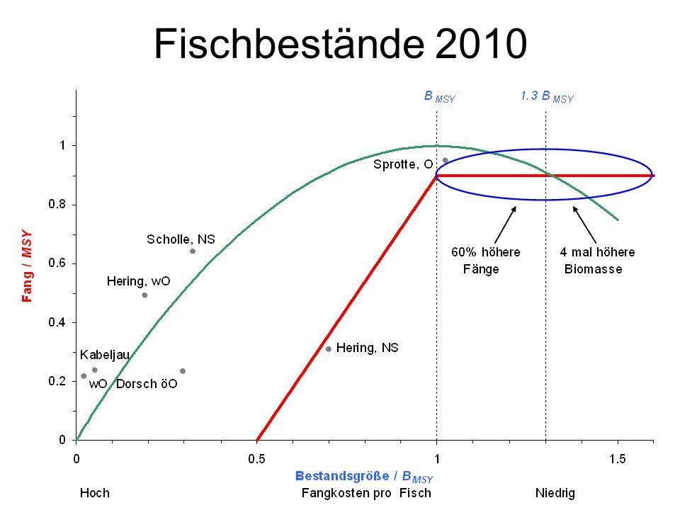 Fischbestände 2010