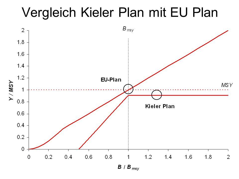 Vergleich Kieler Plan mit EU Plan