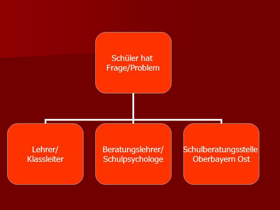 Schüler hat Frage/Problem Lehrer/ Klassleiter Beratungslehrer/ Schulpsychologe Schulberatungsstelle Oberbayern Ost