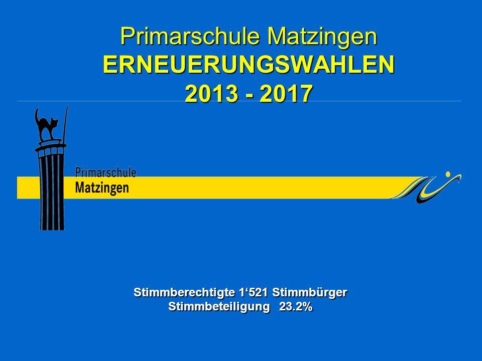 Primarschule Matzingen ERNEUERUNGSWAHLEN 2013 - 2017 Stimmberechtigte 1'521 Stimmbürger Stimmbeteiligung 23.2%