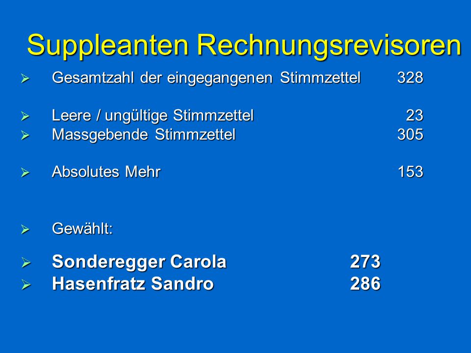 Suppleanten Rechnungsrevisoren  Gesamtzahl der eingegangenen Stimmzettel328  Leere / ungültige Stimmzettel 23  Massgebende Stimmzettel305  Absolutes Mehr153  Gewählt:  Sonderegger Carola273  Hasenfratz Sandro286