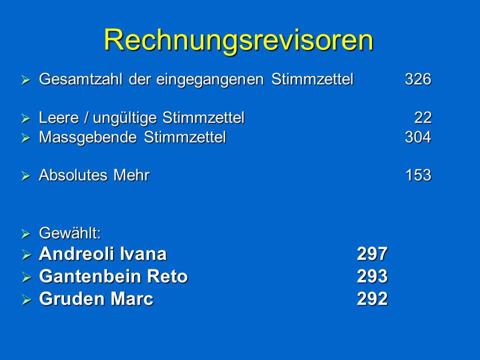 Rechnungsrevisoren  Gesamtzahl der eingegangenen Stimmzettel326  Leere / ungültige Stimmzettel 22  Massgebende Stimmzettel304  Absolutes Mehr153  Gewählt:  Andreoli Ivana 297  Gantenbein Reto293  Gruden Marc292