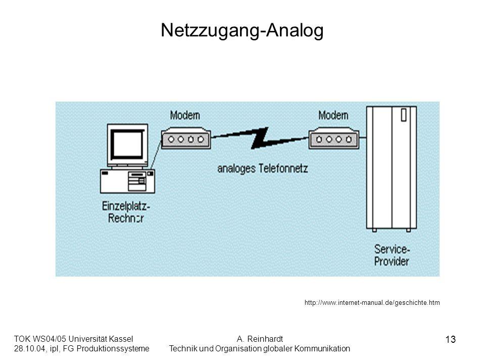 TOK WS04/05 Universität Kassel 28.10.04, ipl, FG Produktionssysteme A. Reinhardt Technik und Organisation globaler Kommunikation 13 Netzzugang-Analog