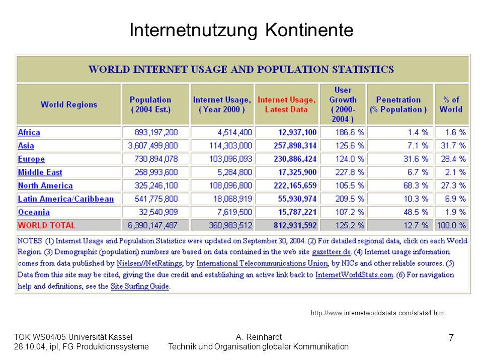 TOK WS04/05 Universität Kassel 28.10.04, ipl, FG Produktionssysteme A. Reinhardt Technik und Organisation globaler Kommunikation 7 Internetnutzung Kon