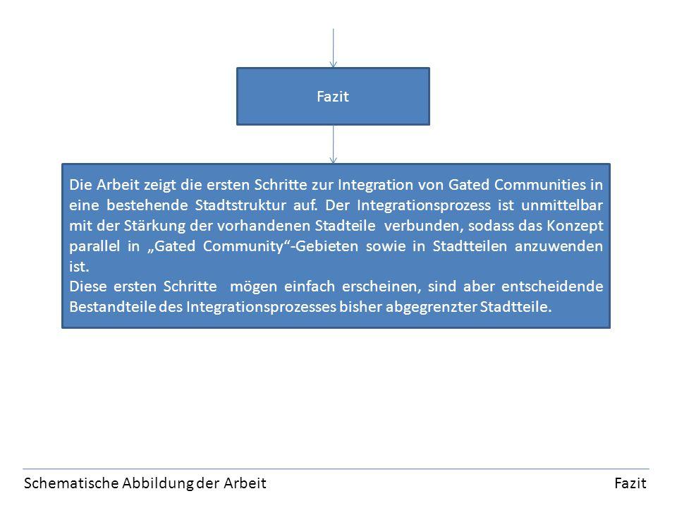 Schematische Abbildung der Arbeit Fazit Fazit Die Arbeit zeigt die ersten Schritte zur Integration von Gated Communities in eine bestehende Stadtstruktur auf.