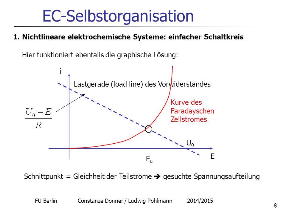 FU Berlin Constanze Donner / Ludwig Pohlmann 2014/2015 8 EC-Selbstorganisation 1. Nichtlineare elektrochemische Systeme: einfacher Schaltkreis E Lastg