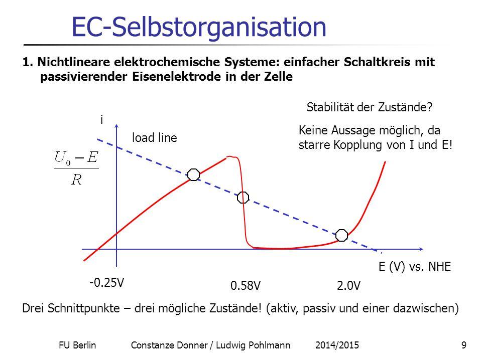FU Berlin Constanze Donner / Ludwig Pohlmann 2014/20159 EC-Selbstorganisation E (V) vs. NHE -0.25V 0.58V2.0V Drei Schnittpunkte – drei mögliche Zustän