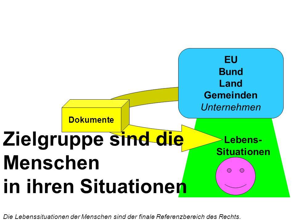 Lebens- Situationen Dokumente EU Bund Land Gemeinden Unternehmen Zielgruppe sind die Menschen in ihren Situationen Die Lebenssituationen der Menschen sind der finale Referenzbereich des Rechts.