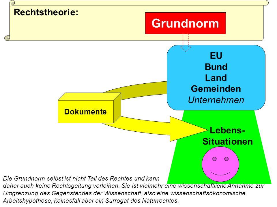 Lebens- Situationen Dokumente EU Bund Land Gemeinden Unternehmen Rechtstheorie: Grundnorm Die Grundnorm selbst ist nicht Teil des Rechtes und kann daher auch keine Rechtsgeltung verleihen.