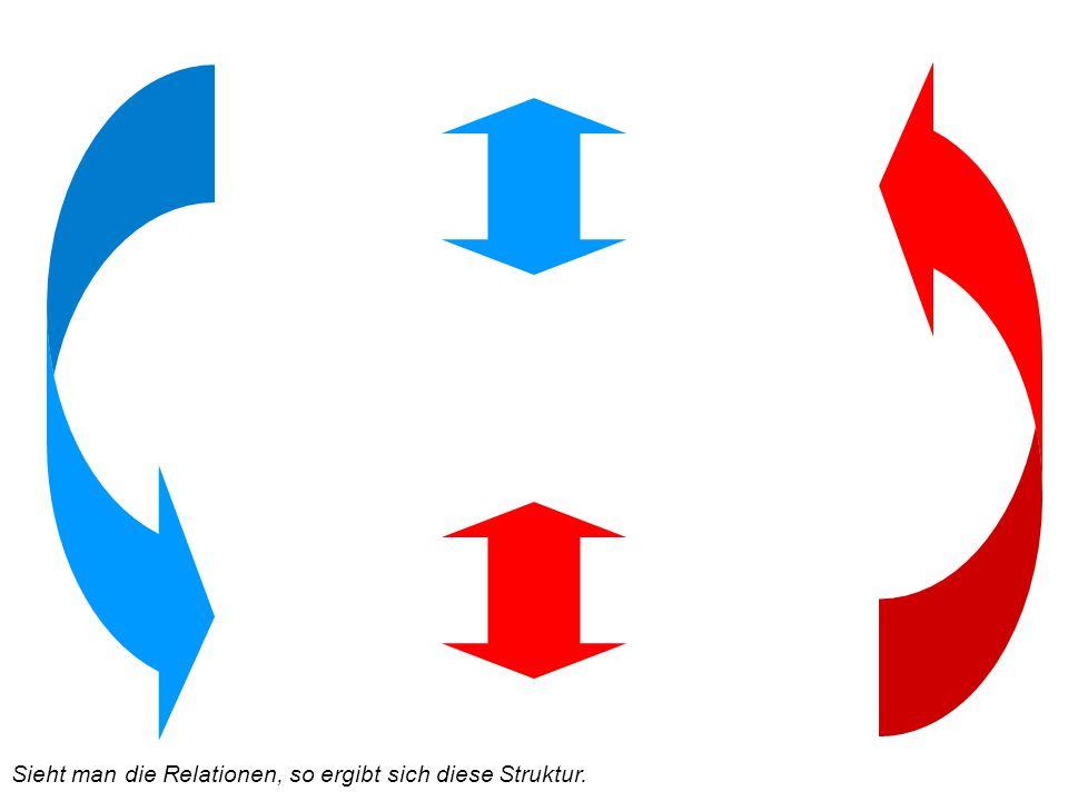 Sieht man die Relationen, so ergibt sich diese Struktur.