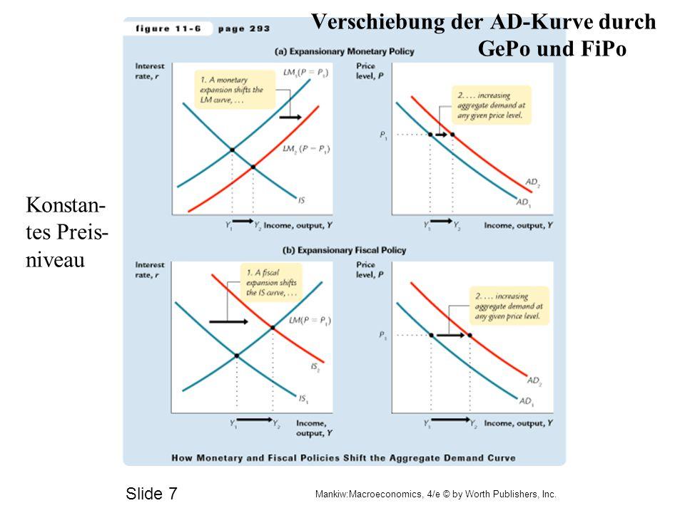 Slide 6 Mankiw:Macroeconomics, 4/e © by Worth Publishers, Inc. Ableitung der Gesamtnachfrage