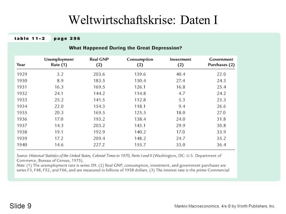 Weltwirtschaftskrise Daten Hypothesen Ausgabenhypothese (entweder C oder I sinken, keine Gegenreaktion des Staates (vgl.