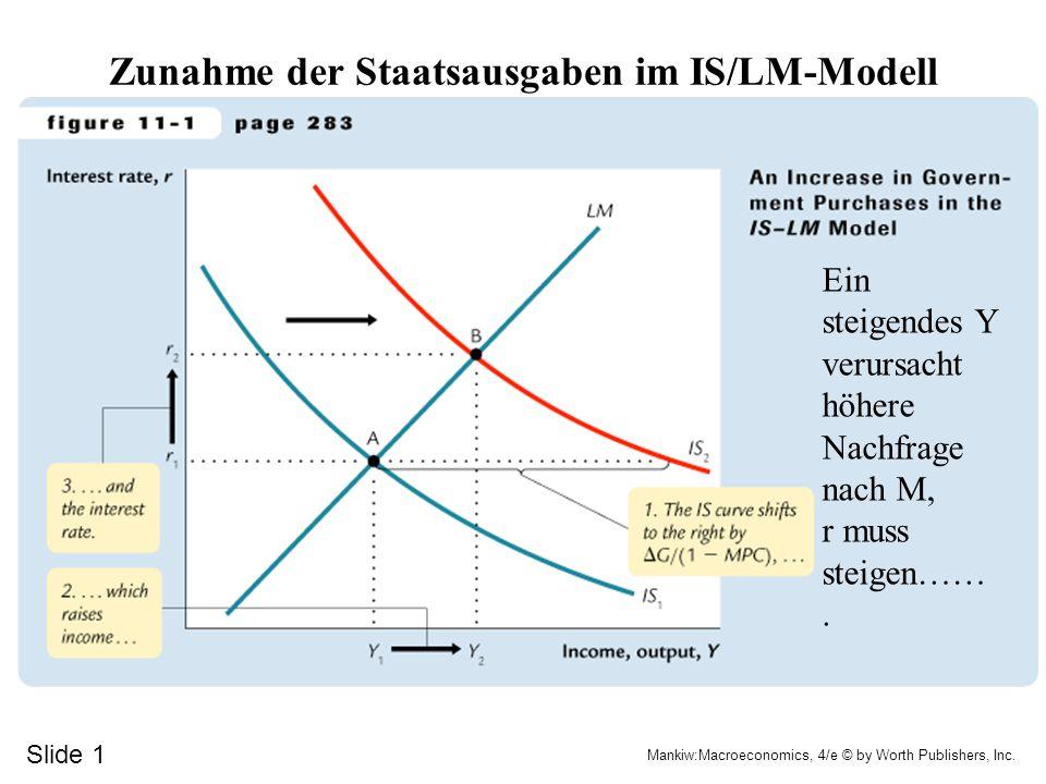 Wirtschaftliche Schwankungen im IS/LM-Modell 1.Fiskalpolitik 2.