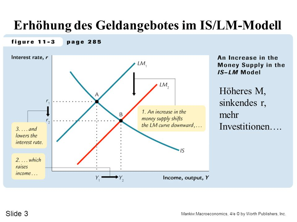 Slide 2 Mankiw:Macroeconomics, 4/e © by Worth Publishers, Inc. Steuersenkung im IS/LM-Modell
