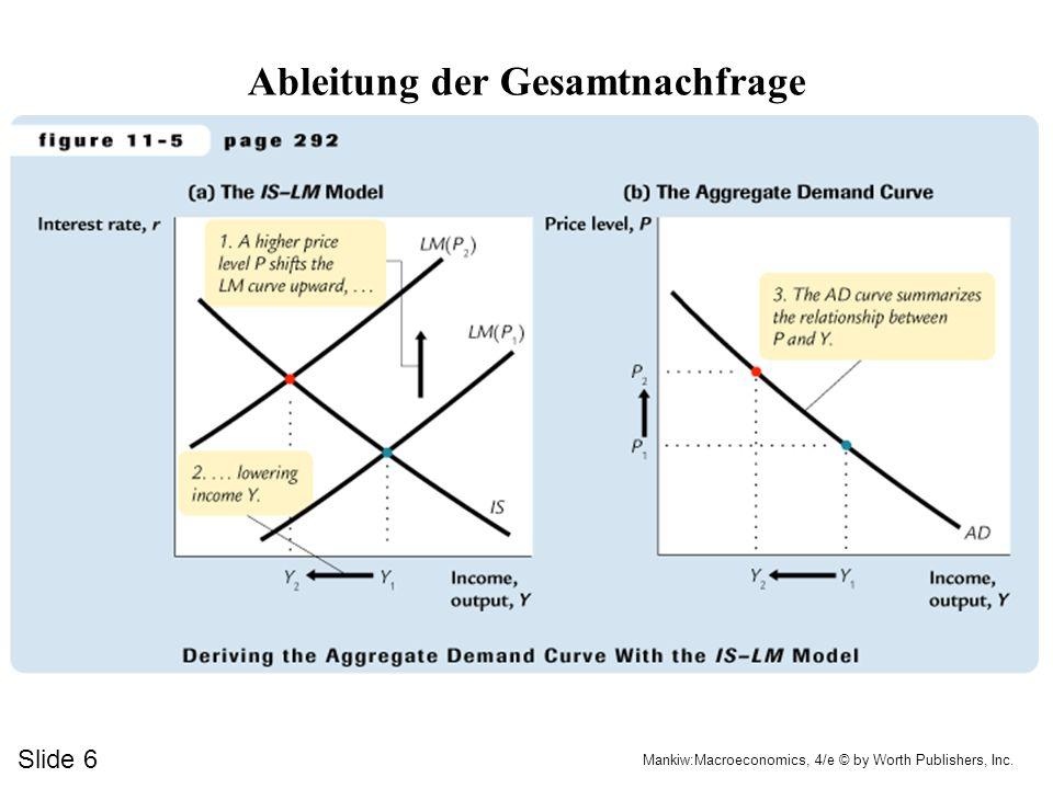 IS/LM als Theorie der Gesamtnachfrage Preisreaktionen werden berücksichtigt AD-Kurve (Preisniveau und Einkommen) Preisreaktionen bewirken im IS/LM Modell eine ?.