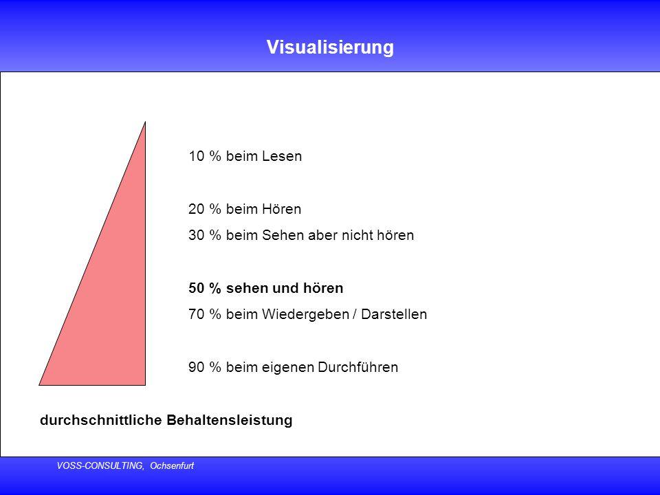 VOSS-CONSULTING, Ochsenfurt Visualisierung 10 % beim Lesen 20 % beim Hören 30 % beim Sehen aber nicht hören 50 % sehen und hören 70 % beim Wiedergeben