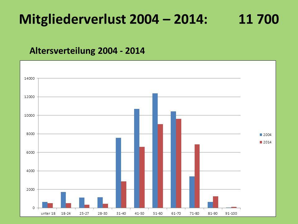 Mitgliederverlust 2004 – 2014: 11 700 Altersverteilung 2004 - 2014