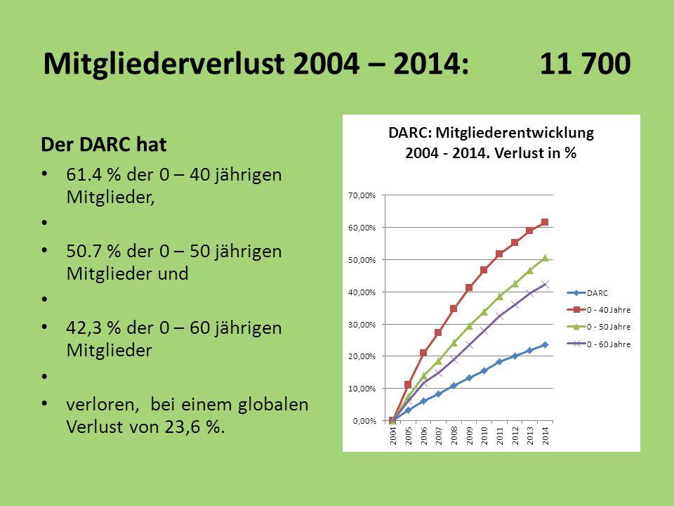 Der DARC hat 61.4 % der 0 – 40 jährigen Mitglieder, 50.7 % der 0 – 50 jährigen Mitglieder und 42,3 % der 0 – 60 jährigen Mitglieder verloren, bei einem globalen Verlust von 23,6 %.