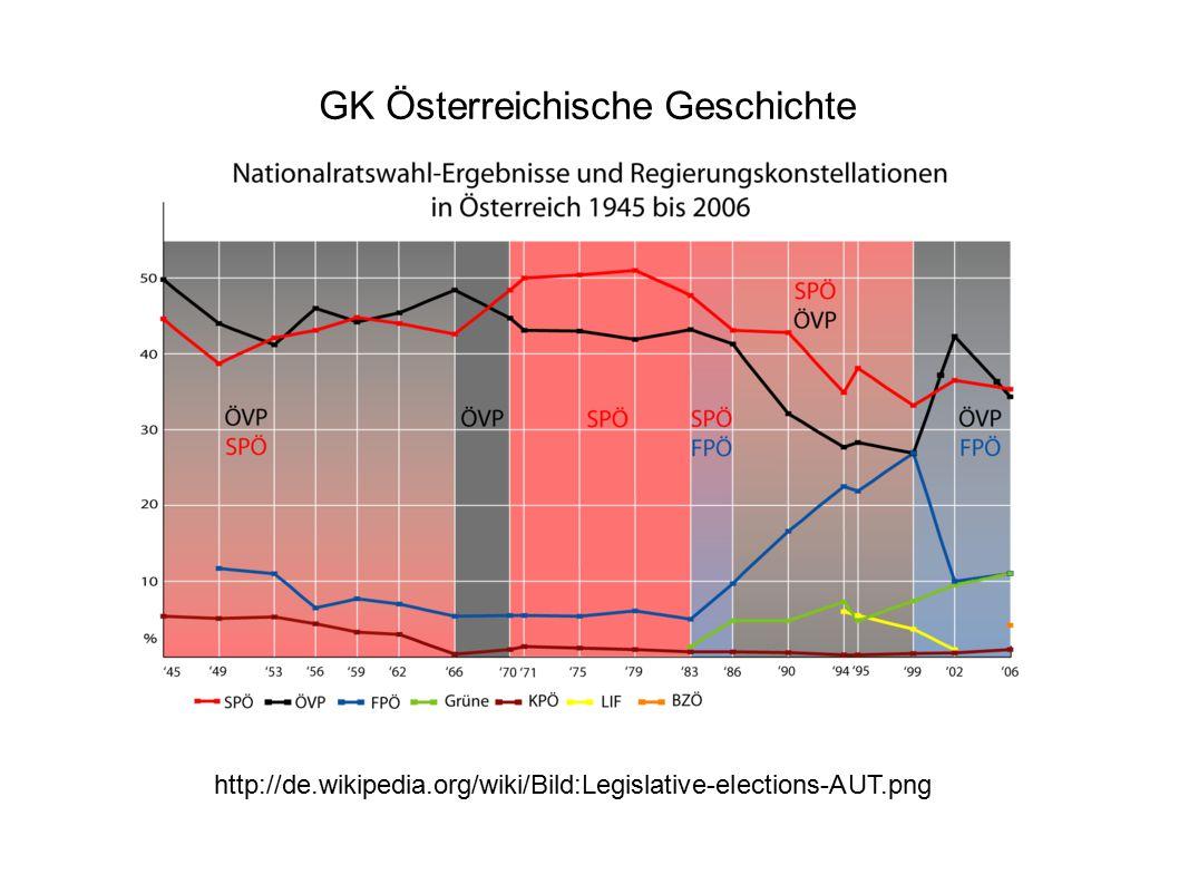 GK Österreichische Geschichte http://de.wikipedia.org/wiki/Bild:Legislative-elections-AUT.png