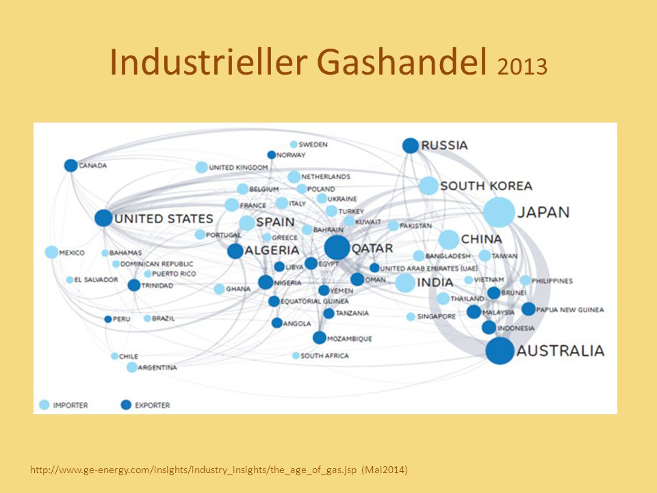 Industrieller Gashandel 2013 http://www.ge-energy.com/insights/industry_insights/the_age_of_gas.jsp (Mai2014)