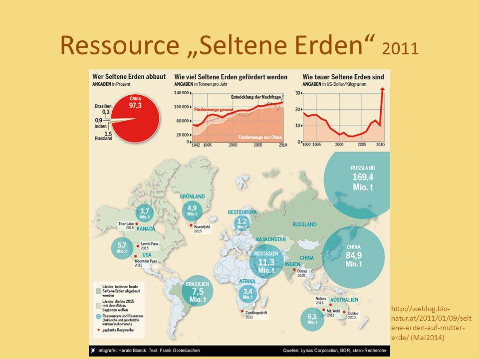 "Ressource ""Seltene Erden"" 2011 http://weblog.bio- natur.at/2011/01/09/selt ene-erden-auf-mutter- erde/ (Mai2014)"