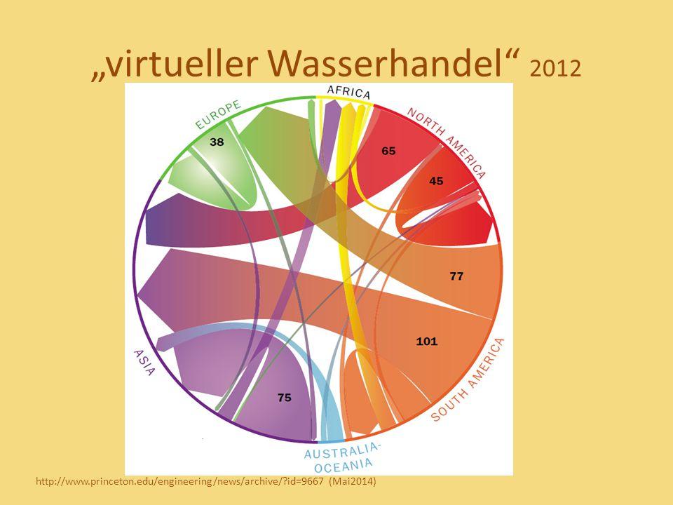 """virtueller Wasserhandel"" 2012 http://www.princeton.edu/engineering/news/archive/?id=9667 (Mai2014)"