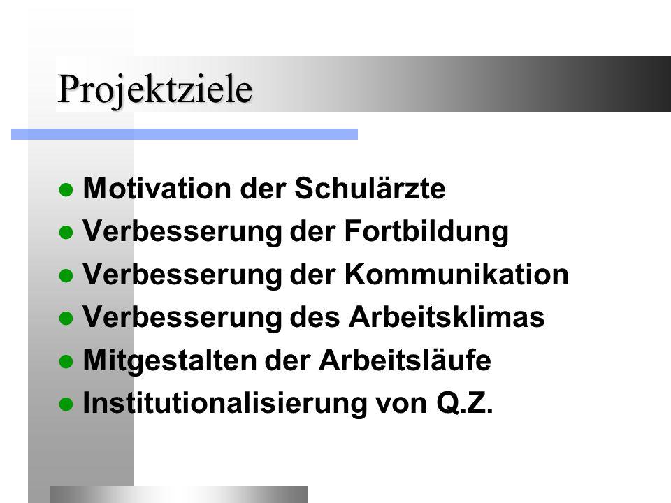 Projektziele Motivation der Schulärzte Verbesserung der Fortbildung Verbesserung der Kommunikation Verbesserung des Arbeitsklimas Mitgestalten der Arbeitsläufe Institutionalisierung von Q.Z.