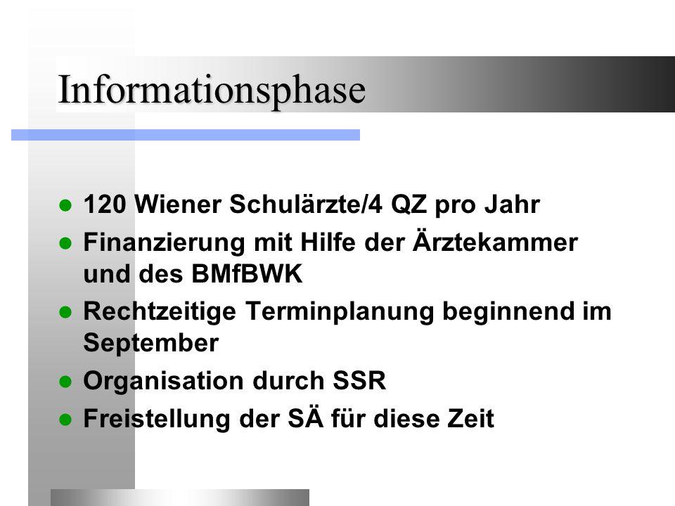 Informationsphase 120 Wiener Schulärzte/4 QZ pro Jahr Finanzierung mit Hilfe der Ärztekammer und des BMfBWK Rechtzeitige Terminplanung beginnend im September Organisation durch SSR Freistellung der SÄ für diese Zeit
