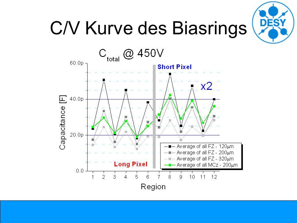 C/V Kurve des Biasrings