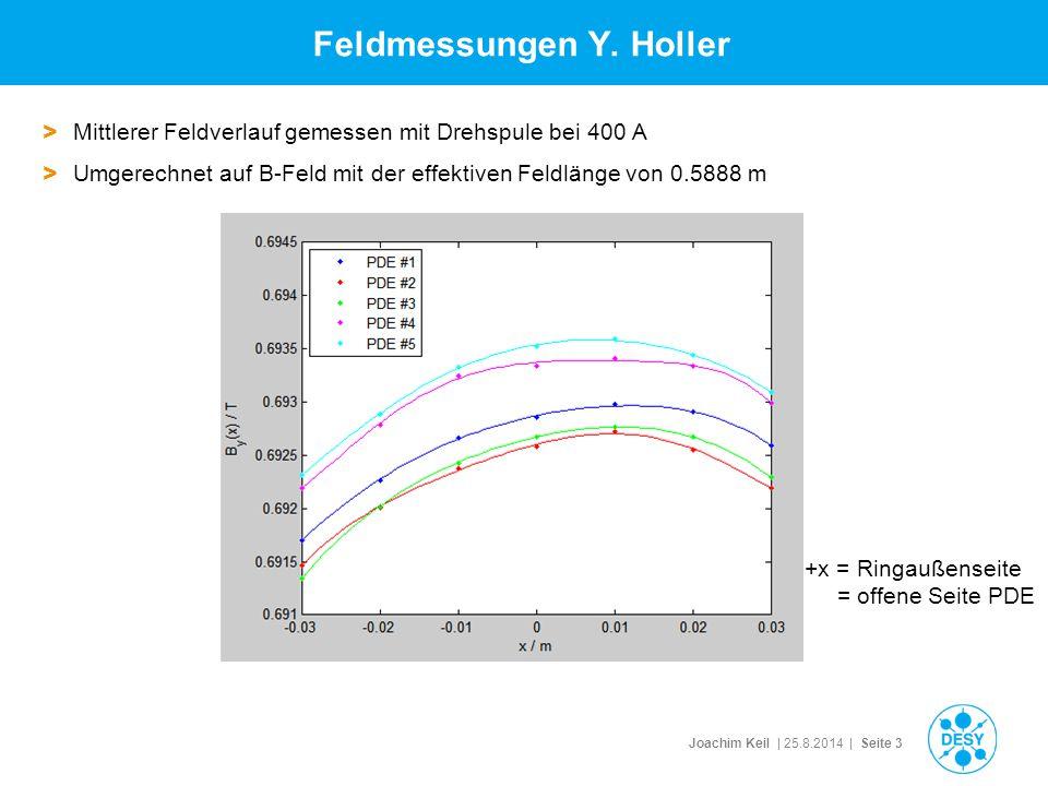Joachim Keil | 25.8.2014 | Seite 3 Feldmessungen Y.