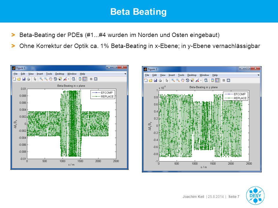 Joachim Keil | 25.8.2014 | Seite 7 Beta Beating > Beta-Beating der PDEs (#1...#4 wurden im Norden und Osten eingebaut) > Ohne Korrektur der Optik ca.