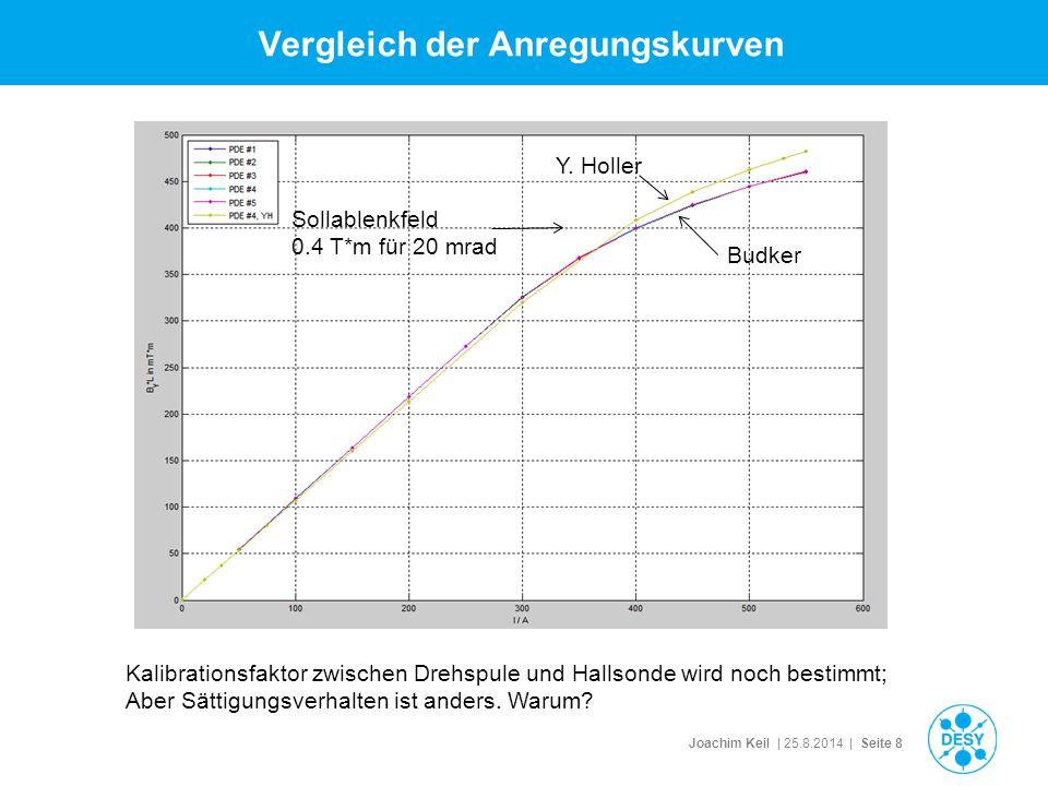 Joachim Keil | 25.8.2014 | Seite 8 Vergleich der Anregungskurven Sollablenkfeld 0.4 T*m für 20 mrad Kalibrationsfaktor zwischen Drehspule und Hallsonde wird noch bestimmt; Aber Sättigungsverhalten ist anders.