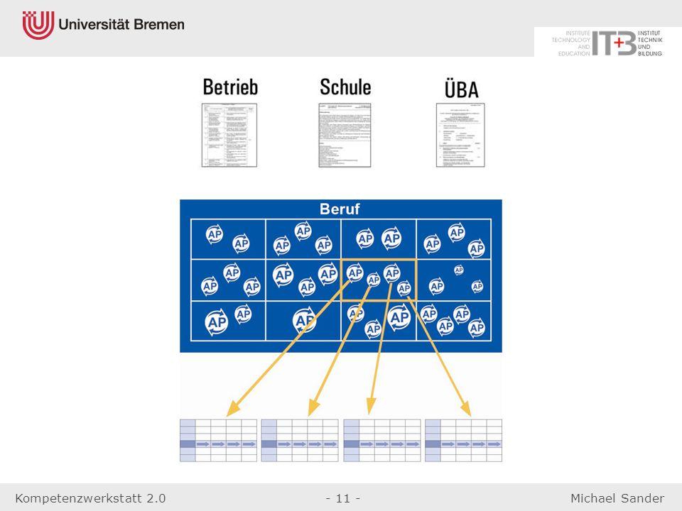 Kompetenzwerkstatt 2.0- 11 -Michael Sander