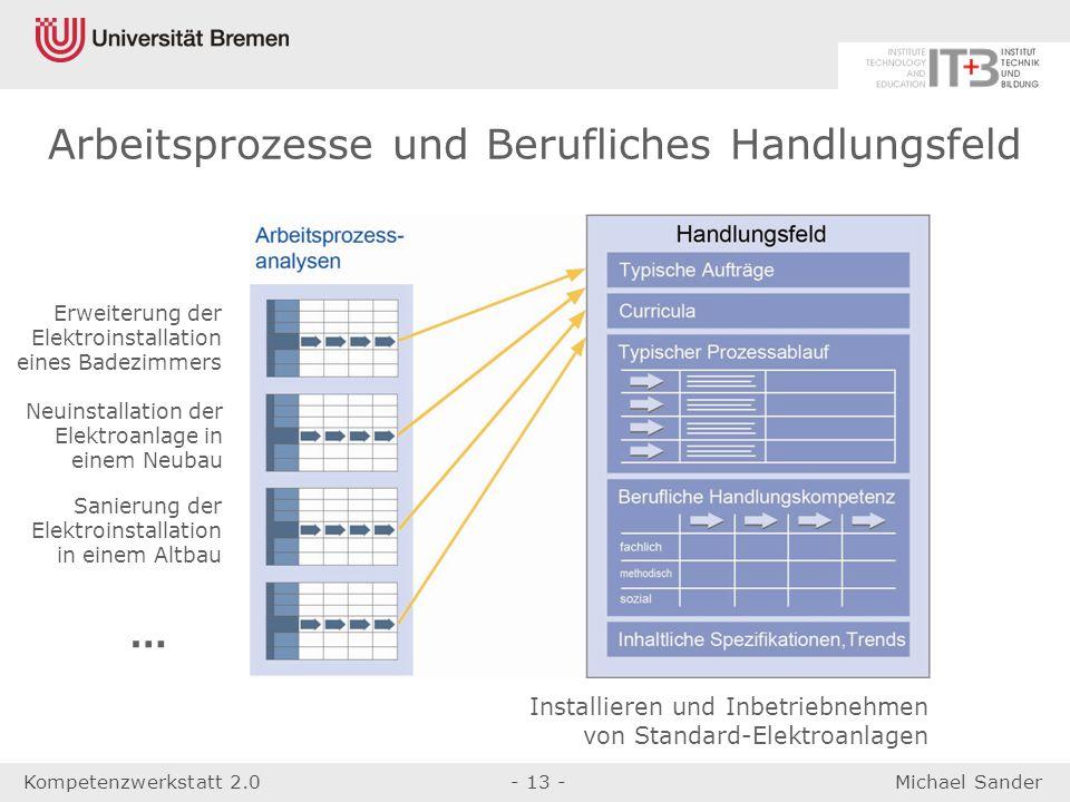 Kompetenzwerkstatt 2.0- 13 -Michael Sander Arbeitsprozesse und Berufliches Handlungsfeld Erweiterung der Elektroinstallation eines Badezimmers Neuinst