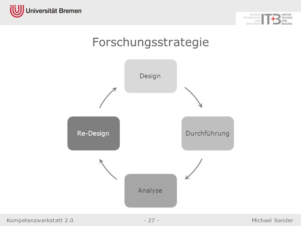 Kompetenzwerkstatt 2.0- 27 -Michael Sander DesignDurchführungAnalyseRe-Design Forschungsstrategie
