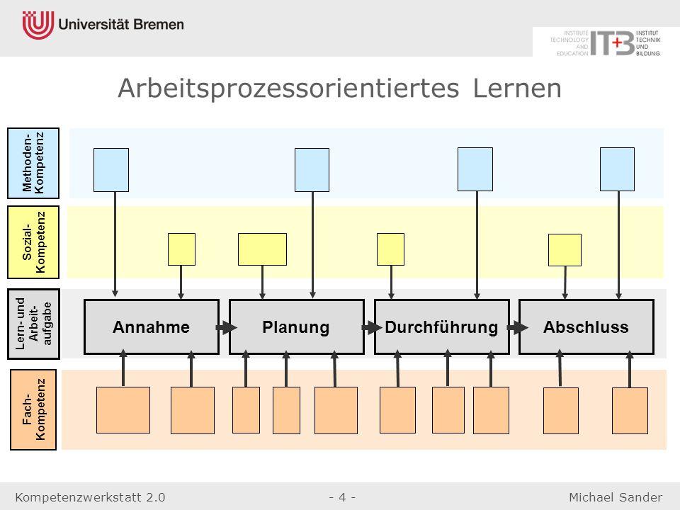 Kompetenzwerkstatt 2.0- 4 -Michael Sander AnnahmePlanungDurchführungAbschluss Methoden- Kompetenz Lern- und Arbeit- aufgabe Fach- Kompetenz Sozial- Ko