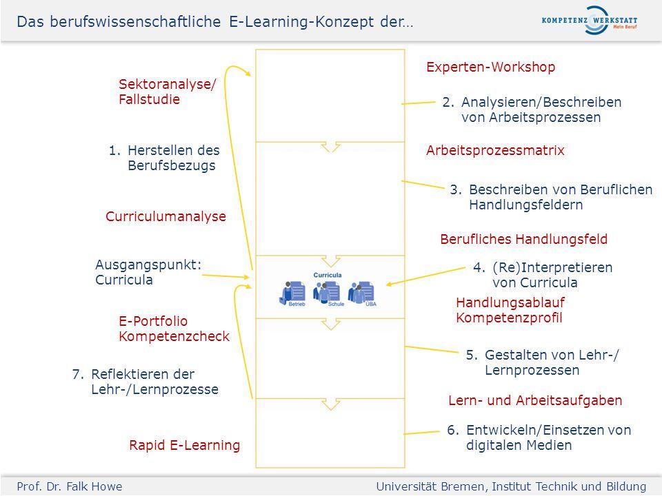 Prof. Dr. Falk HoweUniversität Bremen, Institut Technik und Bildung Ausgangspunkt: Curricula 1. Herstellen des Berufsbezugs Curriculumanalyse Sektoran
