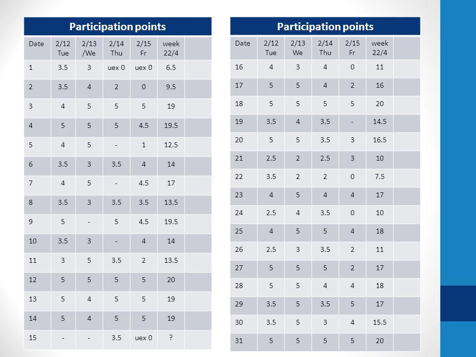 Participation points Date2/12 Tue 2/13 /We 2/14 Thu 2/15 Fr week 22/4 13.53uex 0 6.5 23.54209.5 3455519 45554.519.5 545-112.5 63.53 414 745-4.517 83.5