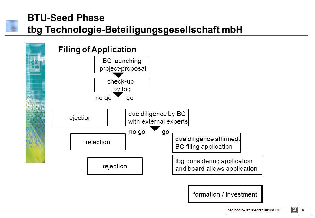 8 Steinbeis-Transferzentrum TIB BTU-Seed Phase tbg Technologie-Beteiligungsgesellschaft mbH Filing of Application BC launching project-proposal check-