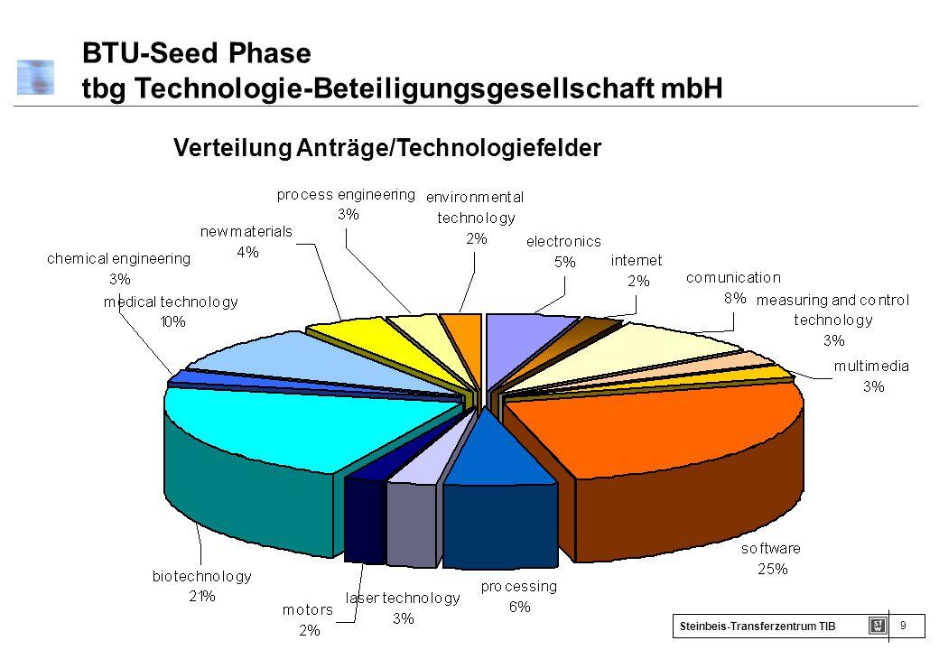 9 Steinbeis-Transferzentrum TIB Verteilung Anträge/Technologiefelder BTU-Seed Phase tbg Technologie-Beteiligungsgesellschaft mbH