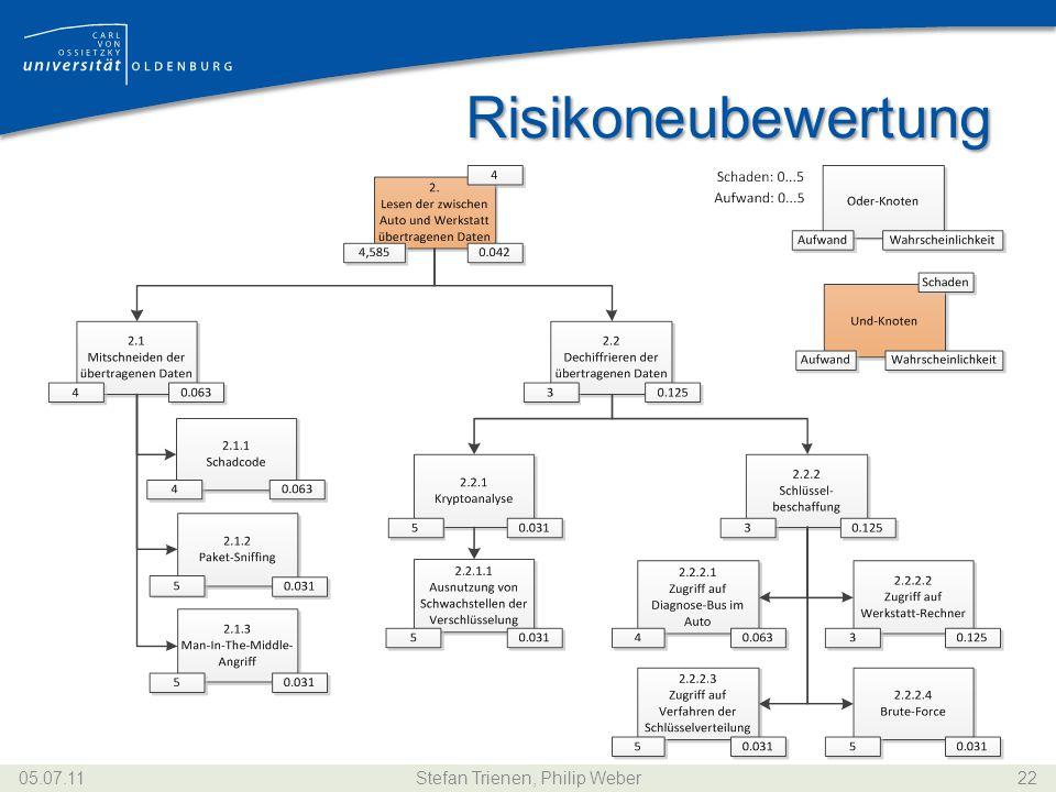 Risikoneubewertung 05.07.11Stefan Trienen, Philip Weber22