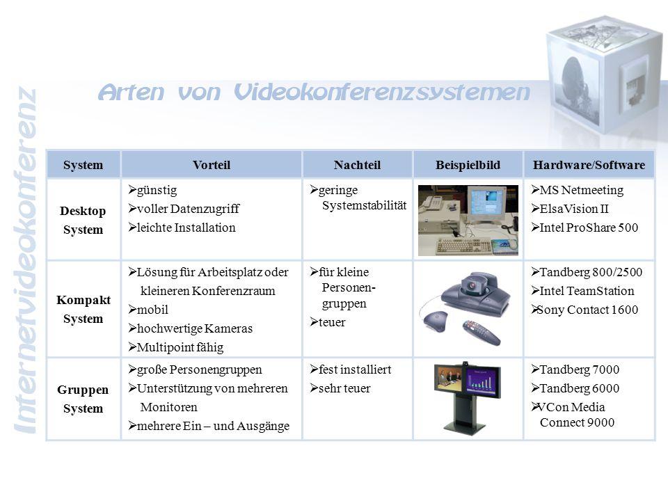 Arten von Videokonferenzsystemen Internetvideokonferenz SystemVorteilNachteilBeispielbildHardware/Software Desktop System  günstig  voller Datenzugr
