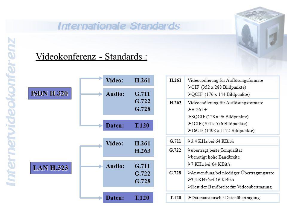 Internetvideokonferenz Bandbreite & Qualität Bandbreiten : Modem14,4 – 56 KBit/s ISDN64 – 128 KBit/s Ethernet10 MBit/s Fast Ethernet100 MBit/s VKminimumausreichendgutHIFI / DV Audio Daten8 Kbit/s-64 Kbit/s512 Kbit/s Video Daten64 Kbit/s384 Kbit/s2 Mbit/s30 MBit/s Application-Sharing9,6 Kbit/s115 Kbit/s1 Mbit/s BildformatxyFarbtiefe10 Bilder/s20 Bilder/s30 Bilder/s SQCIF128 px96 px8 bit19,2 kbps38,4 kbps57,6 kbps QCIF176 px144 px8 bit39,6 kbps79,2 kbps118,8 kbps CIF352 px288 px8 bit158,4 kbps316,8 kbps475,2 kbps CIF352 px288 px16 bit316,8 kbps633,6 kbps950,4 kbps CIF352 px288 px24 bit475,2 kbps950,4 kbps1425,6 kbps 4CIF704 px576 px8 bit633,6 kbps1267,2 kbps1900,8 kbps 4CIF704 px576 px24 bit1900,8 kbps3801,6 kbps5702,4 kbps 16CIF1408 px1152 px8 bit2534,4 kbps5068,8 kbps7603,2 kbps 16CIF1408 px1152 px24 bit7603,2 kbps15206,4 kbps22809,6 kbps