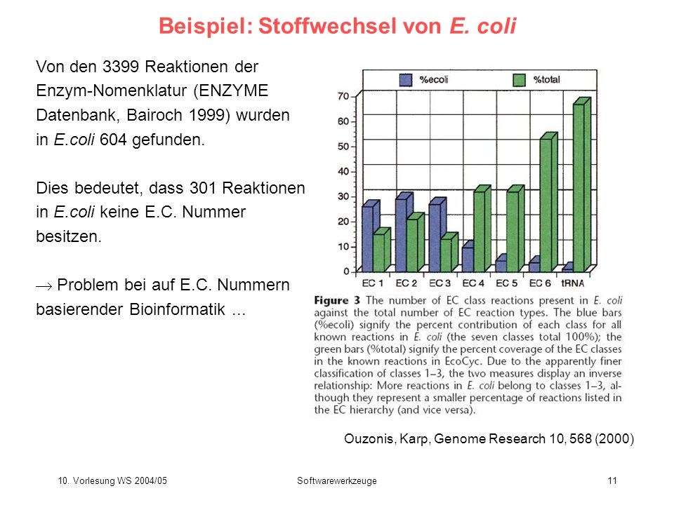 10. Vorlesung WS 2004/05Softwarewerkzeuge11 Beispiel: Stoffwechsel von E. coli Von den 3399 Reaktionen der Enzym-Nomenklatur (ENZYME Datenbank, Bairoc