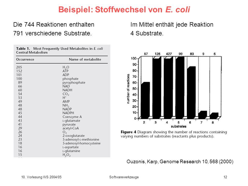 10. Vorlesung WS 2004/05Softwarewerkzeuge12 Beispiel: Stoffwechsel von E. coli Die 744 Reaktionen enthalten 791 verschiedene Substrate. Ouzonis, Karp,