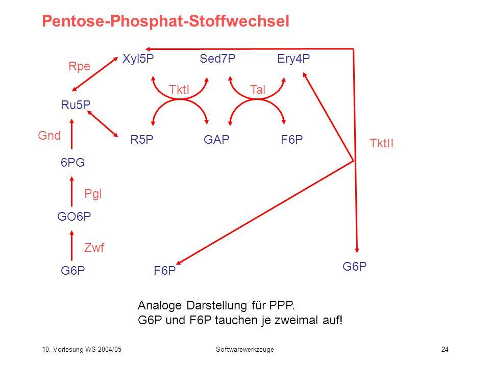 10. Vorlesung WS 2004/05Softwarewerkzeuge24 Pentose-Phosphat-Stoffwechsel G6P Zwf GO6P Pgl 6PG Gnd Ru5P Rpe Xyl5P R5PGAP Sed7P TktI F6P Ery4P Tal G6P