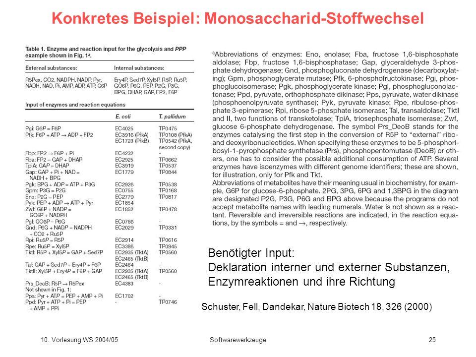 10. Vorlesung WS 2004/05Softwarewerkzeuge25 Konkretes Beispiel: Monosaccharid-Stoffwechsel Benötigter Input: Deklaration interner und externer Substan