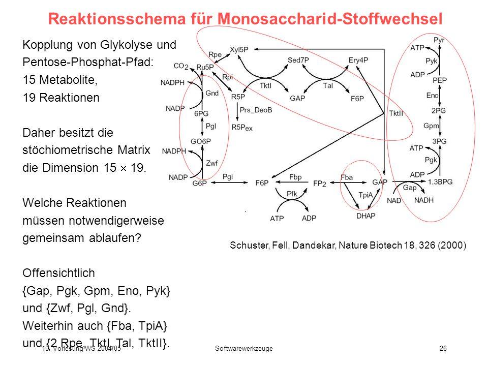 10. Vorlesung WS 2004/05Softwarewerkzeuge26 Reaktionsschema für Monosaccharid-Stoffwechsel Schuster, Fell, Dandekar, Nature Biotech 18, 326 (2000) Kop