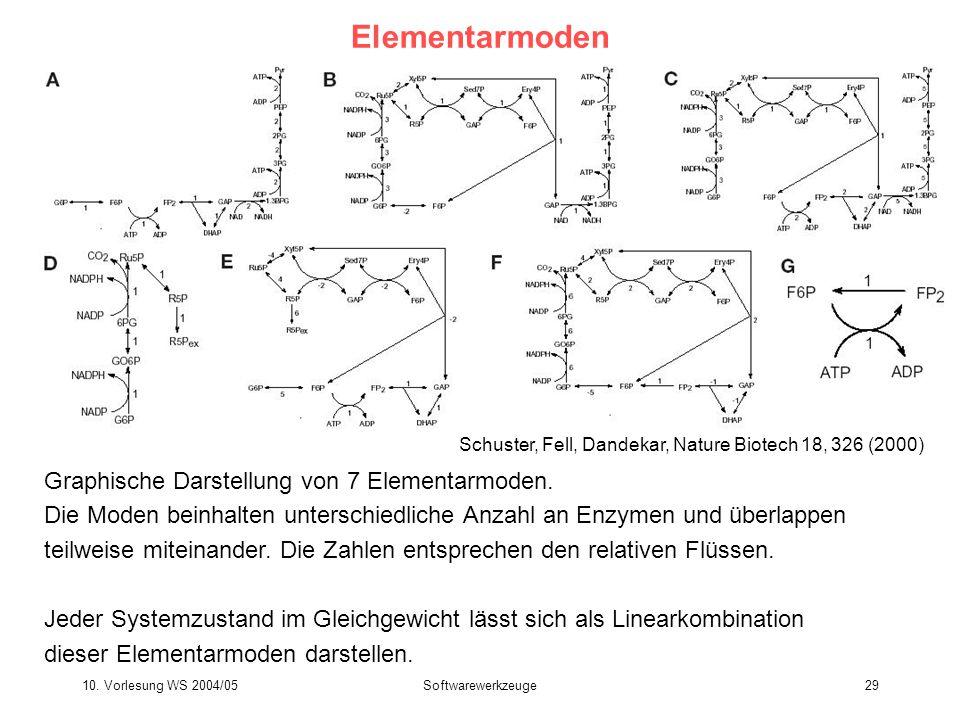 10. Vorlesung WS 2004/05Softwarewerkzeuge29 Elementarmoden Graphische Darstellung von 7 Elementarmoden. Die Moden beinhalten unterschiedliche Anzahl a